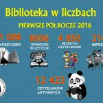 BIBLIOTEKA W LICZBACH 2016A
